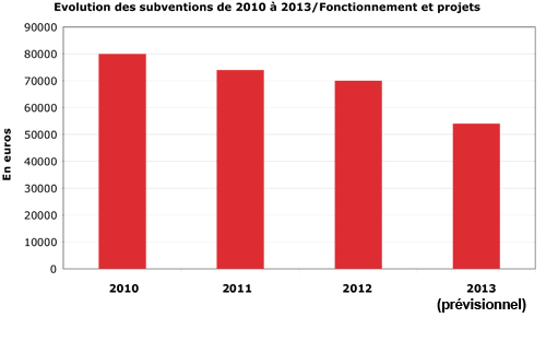 Graphique: Evolutions des subventions de 2010 à 2013